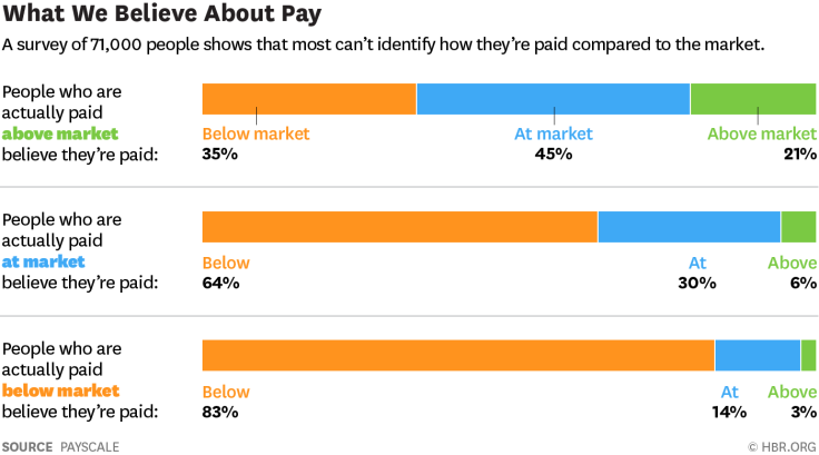 hbr-payscale-market-pay-perception.png
