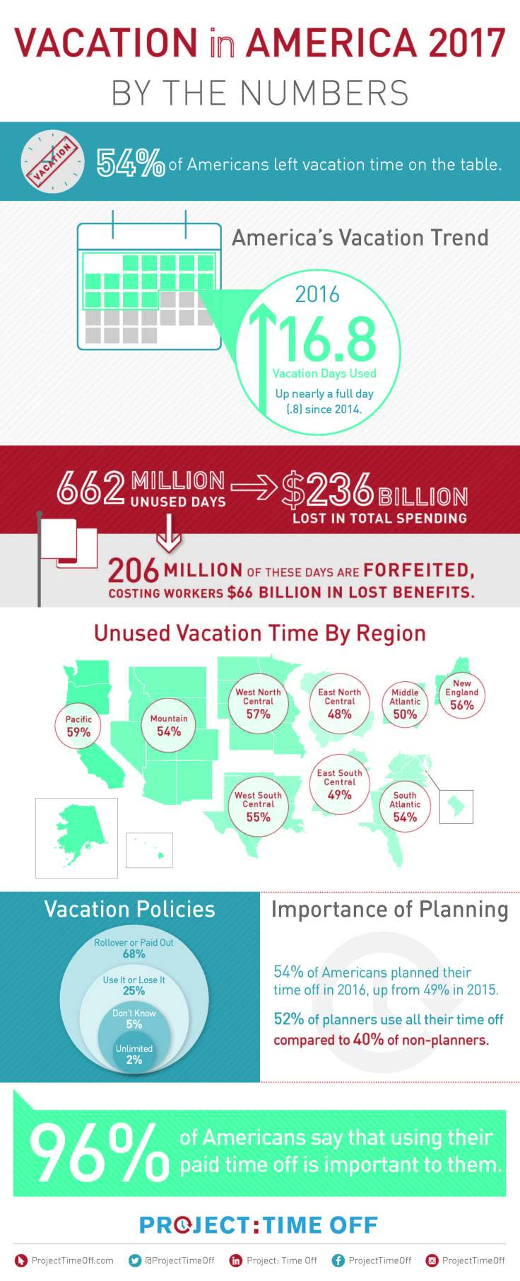 Vacay_in_America-infographic_1
